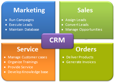 customer relationship management crm strategy for Customer relationship management, better known as crm, is a broad term that  covers  the results of a crm strategy are far reaching and can either be.